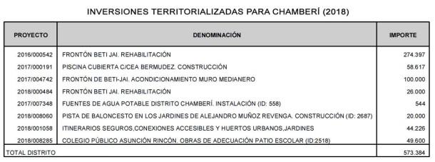 Presupuesto Chamberi Inversiones