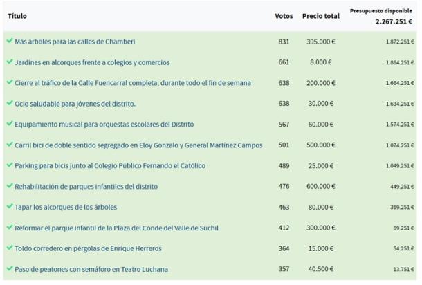 Presupuestos Participativos Chamberi cuadro